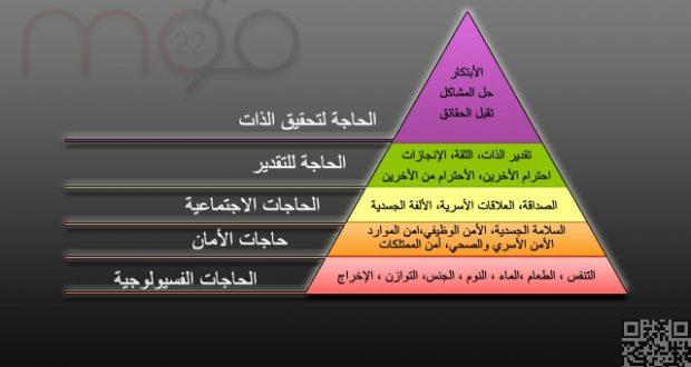 هذا الشكل يوضح تدرج الحاجات عند ماسلو الحاجات الأكثر أهمية عند قاعدة الهرم