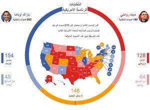 الانتخابات الامريكية أخر الإحصاءات